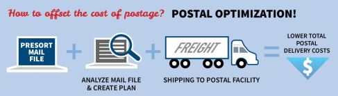 Postal Optimization