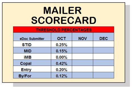 mailer-scorecard