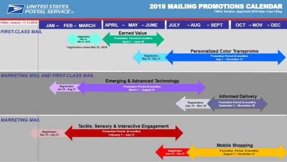 USPS Brings Back Promotions in 2019 | Quintessentials Blog